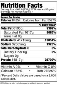 Human Nutrition Facts
